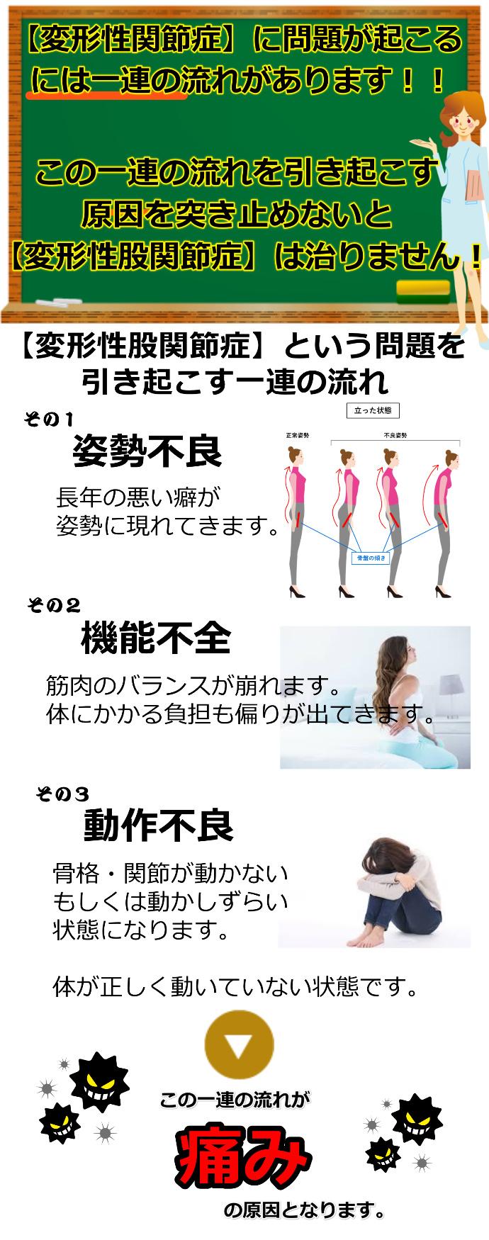 産後腰痛の流れ