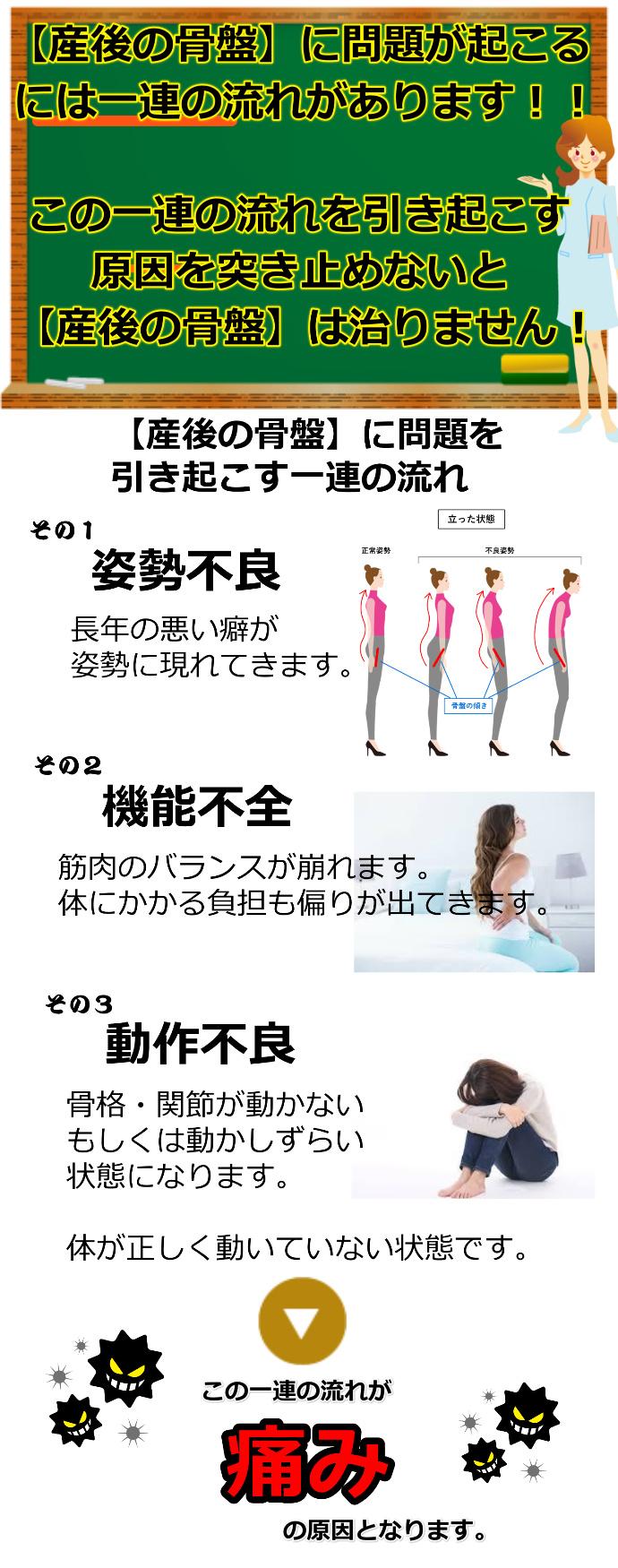 股関節痛の流れ